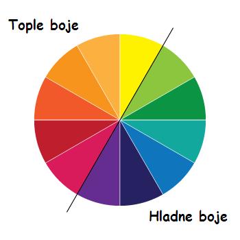 temperatura boja