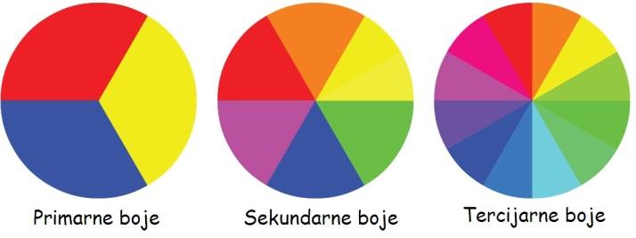 podjela-boja
