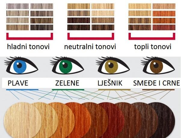 boja kose boja očiju