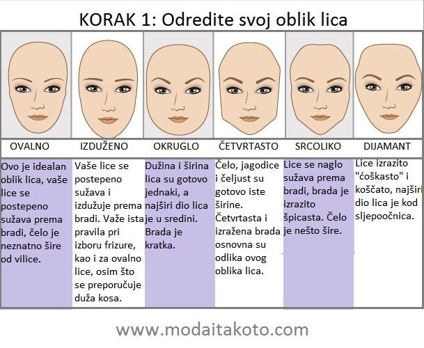 odredite-oblik-lica